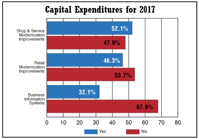 2017 Capital Expenditures