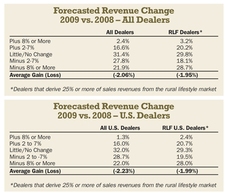 Forecasted Revenue Change
