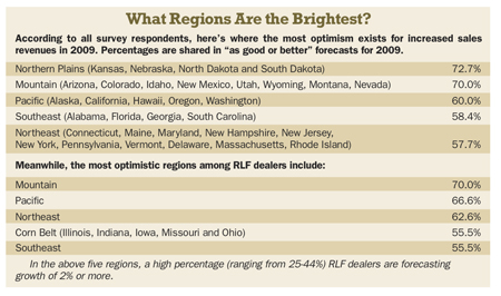 What Regions Are the Brightest?