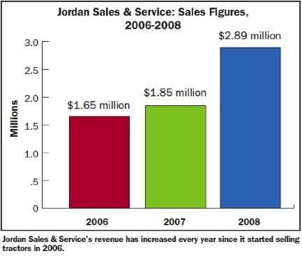 jordan brand sales