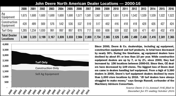 John Deere Turf Dealers AEI