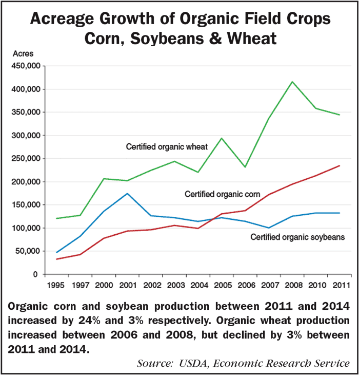 Acreage-Growth-of-Organic-Field-Crops.png