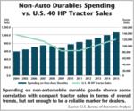 Non-Auto Durables Spending