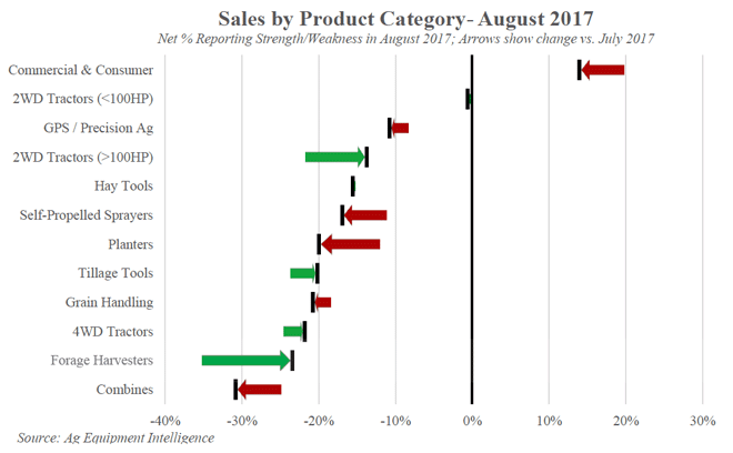 AEI Sales by Product Aug 17