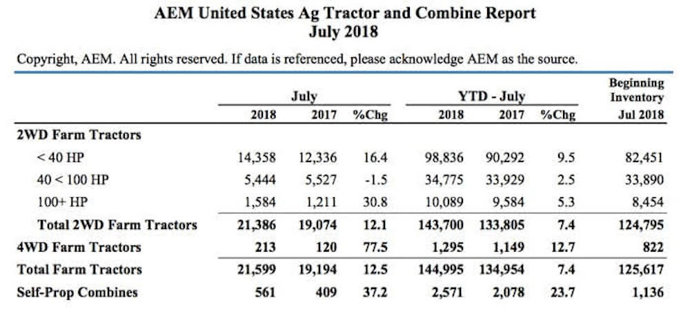 AEM Tractor and Combine Report