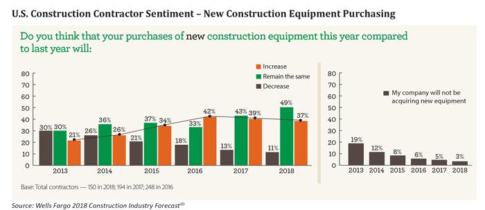 ELFA Construction Report 2018