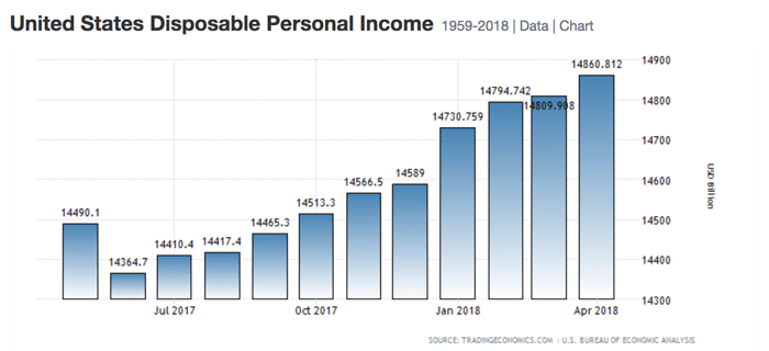 US Disposable Income April 2018