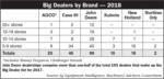 AEI Big Dealer 2011-2018