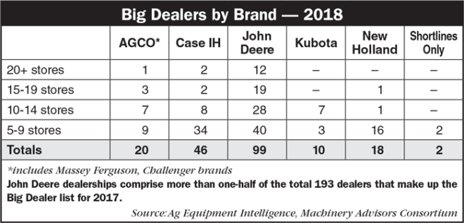 'Biggest' Ag Equipment Dealers Continue to Expand Their Reach