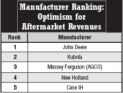 optimism aftermarket rev