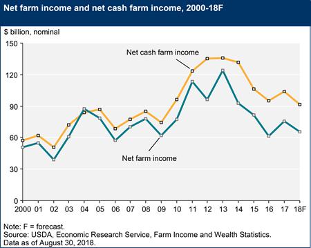 USDA ERS August 2018 Farm Income