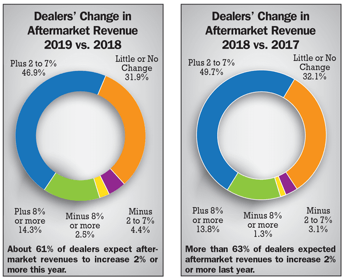 Dealers-Change-in-Aftermarket-Revenue-2019-vs-2018-and-2018-vs-2017.png