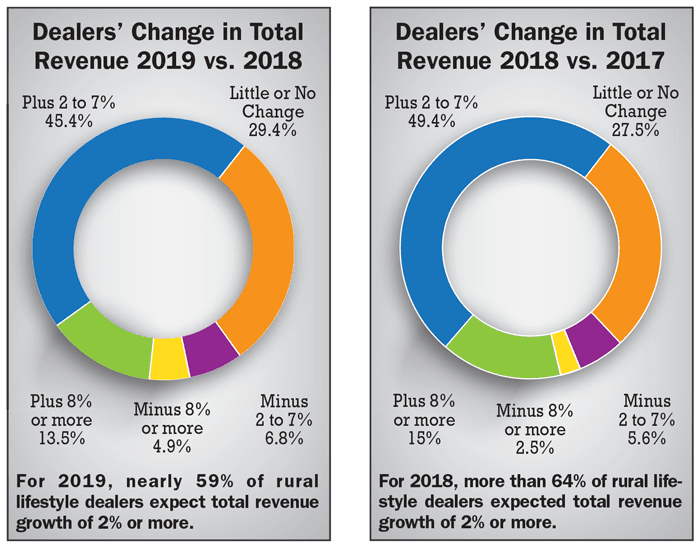 Dealers-Change-in-Total-Revenue-2019-vs-2018-and-2018-vs-2017.png