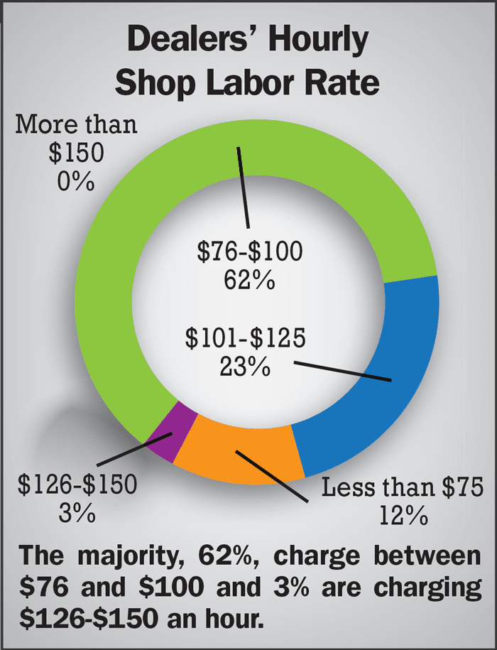 Dealers-Hourly-Shop-Labor-Rate.png