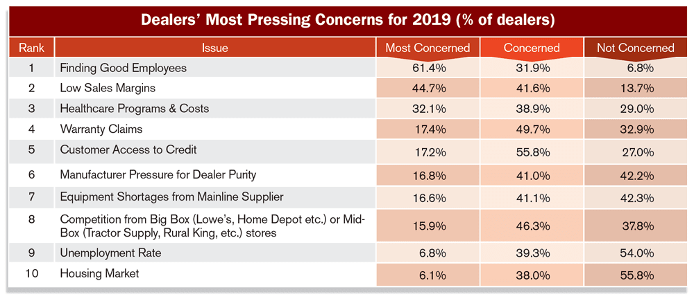 Dealers-Most-Pressing-Concerns-for-2019.png
