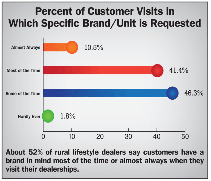 Percent-of-Customer-Visits-in-Which-Specific-Brand-Unit-is-Requested.png