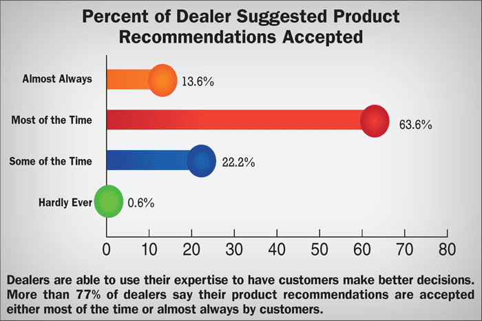 Percent-of-dealer-suggested-product-recommendations-accepted.png