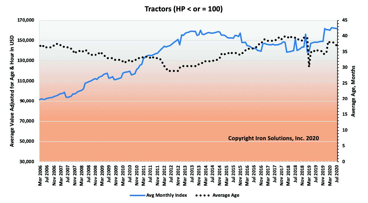 July Used Utility tractor prices