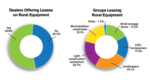 Poll Results - leasing rural equipment