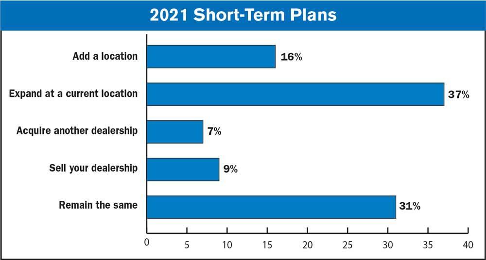 2021 Short-Term Plans