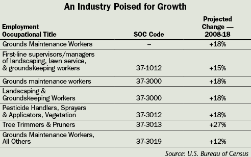 An industry poised for growth