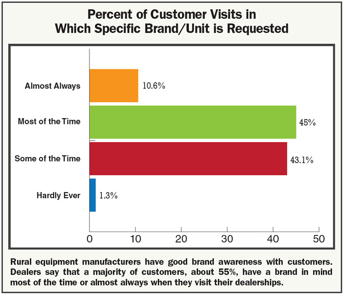 Percent_in_customer_visits_brand_is_requested.jpg