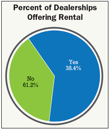 Percent_of_dealerships_offering_rental.jpg