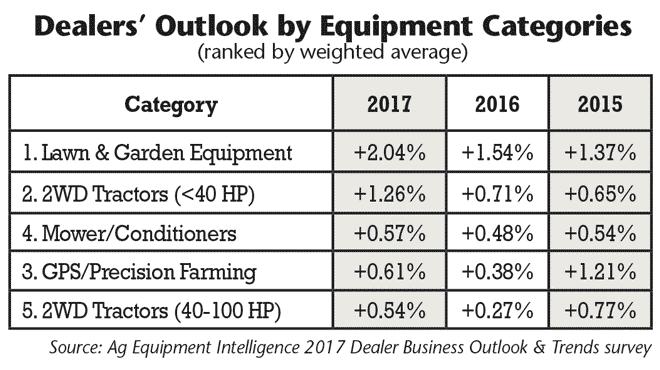 Rural Equipment Intelligence Lawn Garden Small Tractors Top Dealers 2017 Best Bets List