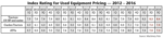 010_Rural-Equipment-Intelligence_RLD_1116_Chart-2.png