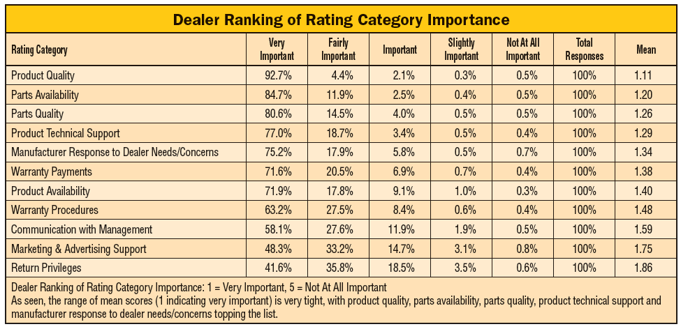 Dealer-Ranking-of-Rating-Category-Importance.png