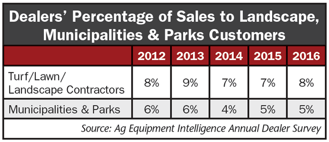 Dealers-Percentage-of-Sales-to-Landscape-Municipalities-and-Parks-Customers.png