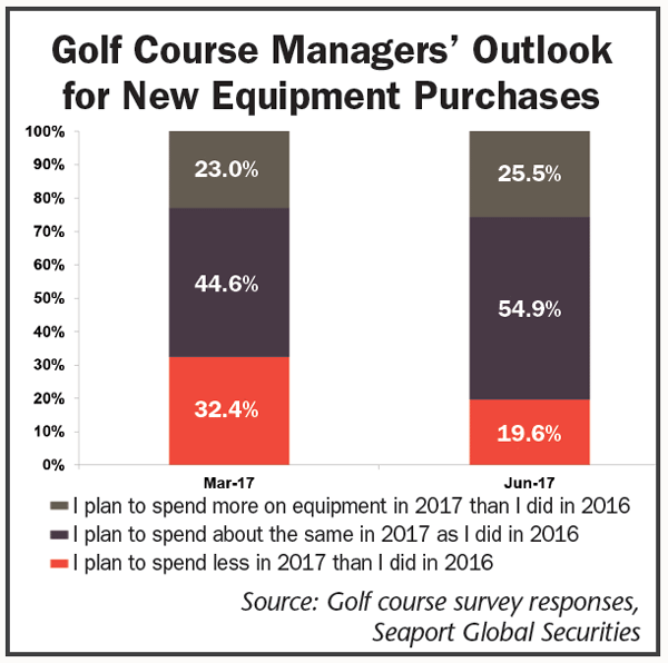 Golf-Course-Managers-Outlook-for-New-Equipment-Purchases.png