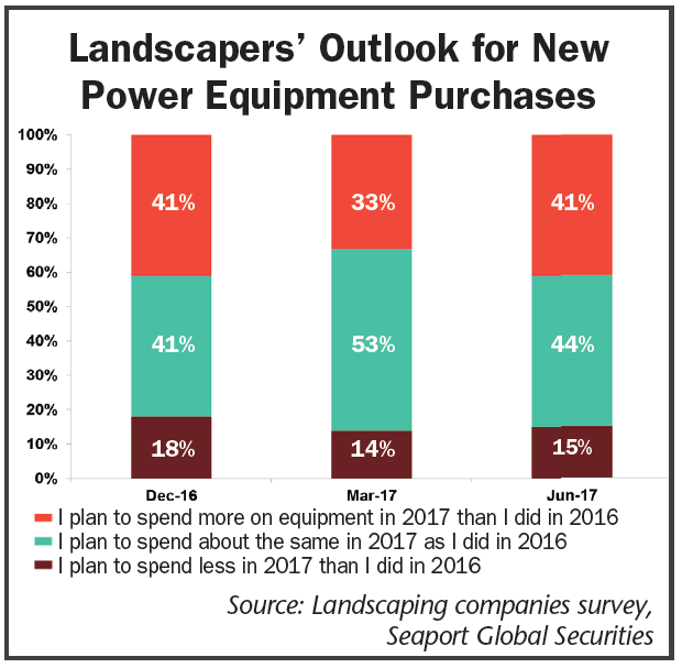 Landscapers-Outlook-for-New-Power-Equipment-Purchases.png