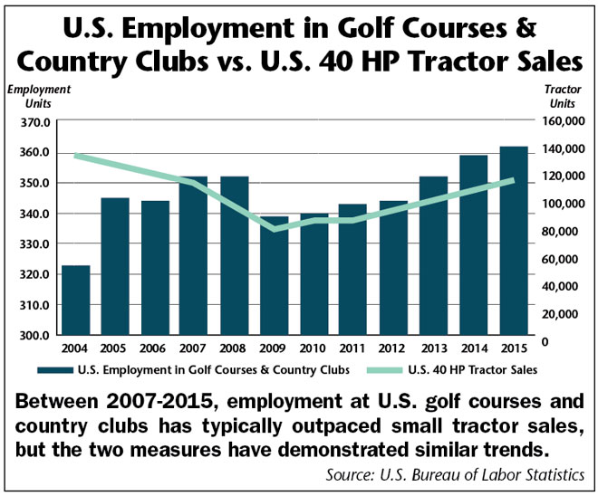 US-Employment-in-Golf-Courses.jpg
