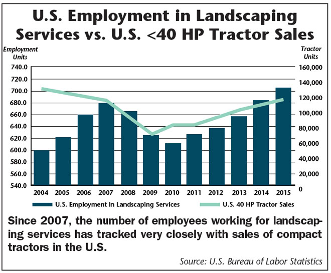 US-Employment-in-Landscaping.jpg