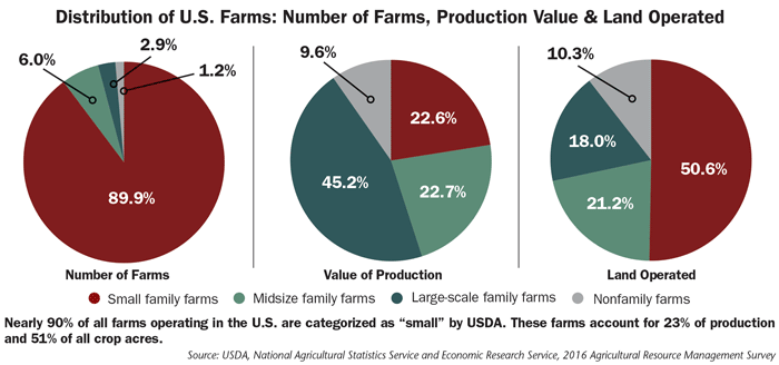 Distribution-of-US-Farms.png