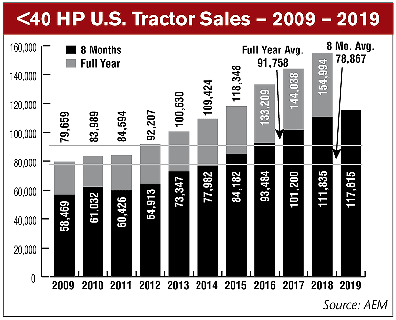 Under-40HP-US-Tractor-Sales