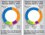 Dealers-Change-in-Total-Revenue.jpg