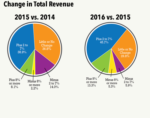 Total Revenue Changes 2016 to 2015
