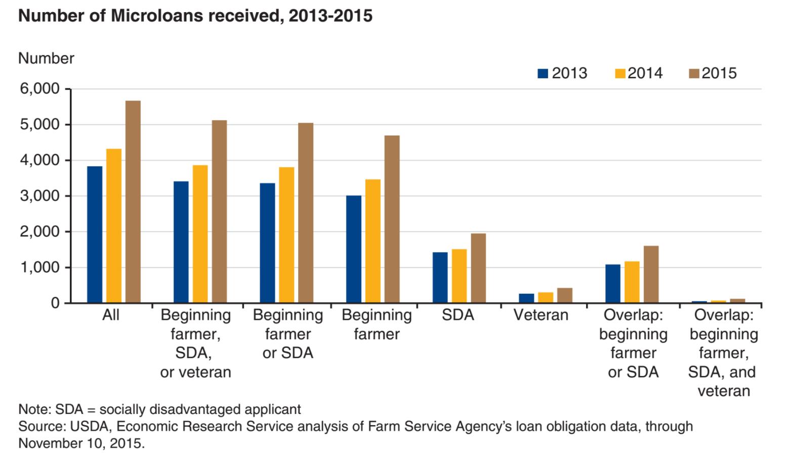 Farm Service Agency - USDA