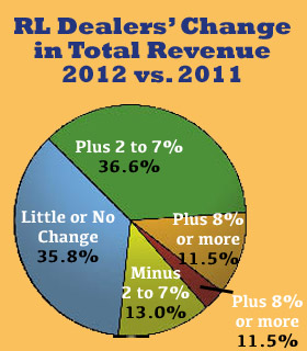 RL Dealers' Change in Total Revenue